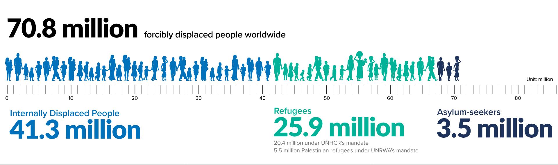 displaced people worldwide